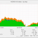 nginx_cache_hit_rate